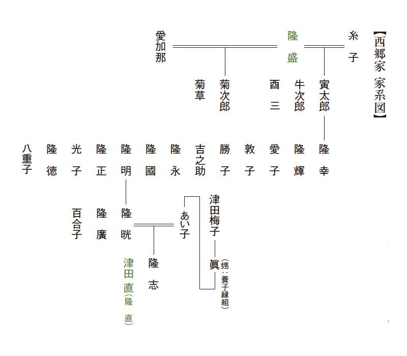 西郷家_家系図